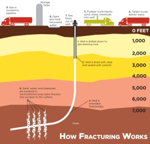 hydraulic fracturing image works
